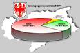 Sprachgruppen Südtirol 2011